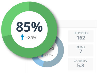 Employee Engagement Score - EmployeeConnect HR Software